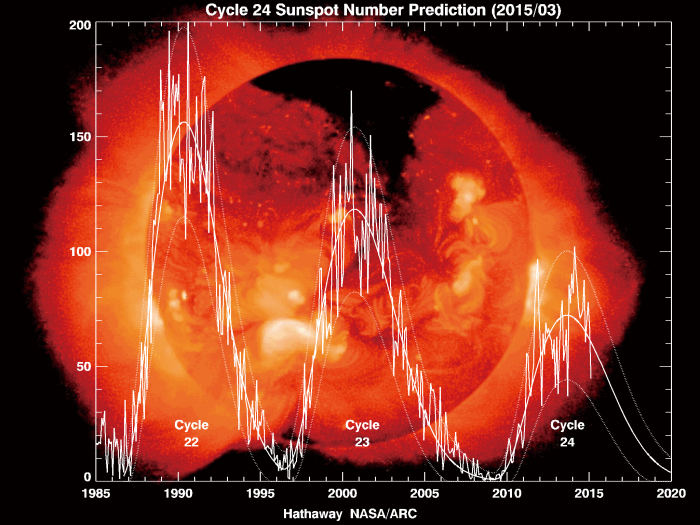 Figure 1: Solar cycle activity