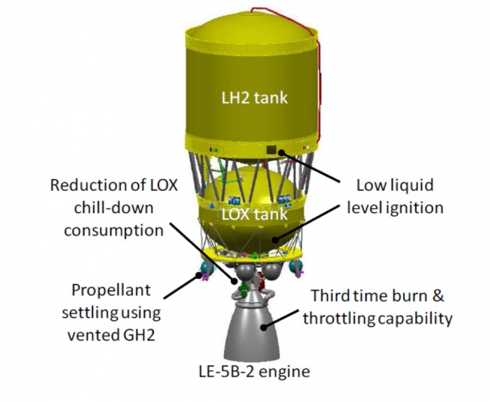 Figure 1 Upper stage propulsion system of H-IIA and  development items for H-IIA upgrade [2].