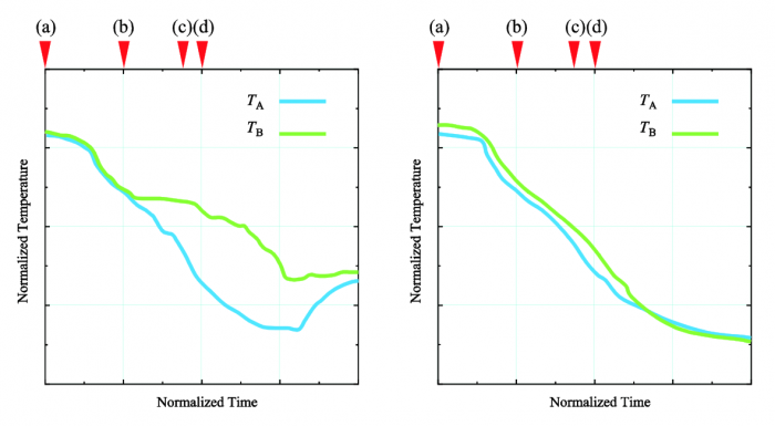 Figure 5  Time variation of temperature at point A and B,  ground test (left) and flight test (right)[3].