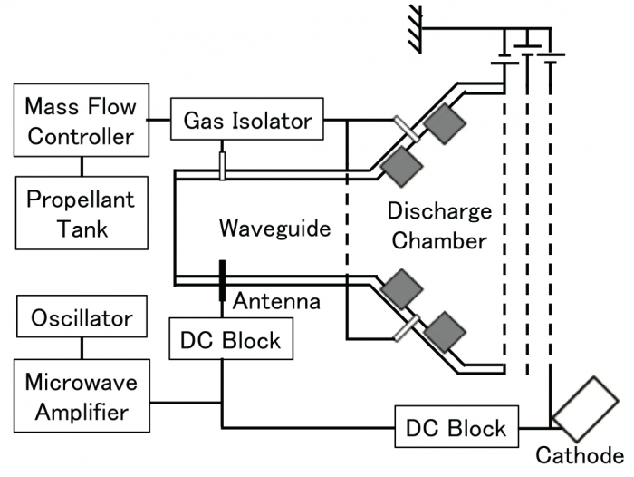 Figure 1: Schematic view of microwave discharge ion engine