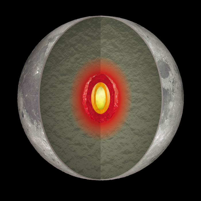Artist's conception of internal structure of the Moon