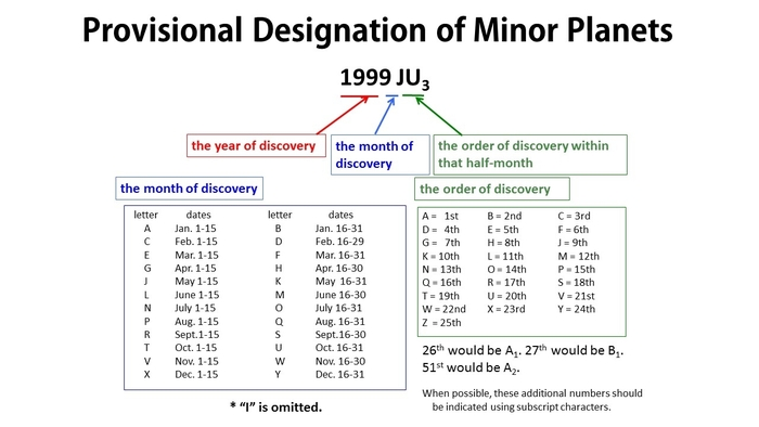 Fig.3 Provisional designation of minor planets