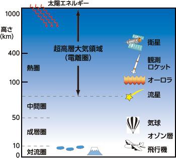ISAS | 観測ロケットを用いた超高層大気領域の研究 / 宇宙科学の最前線