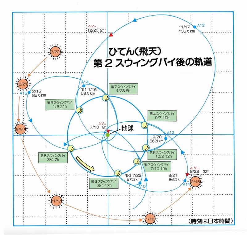 「ひてん」第二スウィングバイ以降の軌道 「ひてん/MUSES-A」第二スウィングバイ以降の軌道