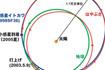 小惑星到着までの「はやぶさ」の軌道